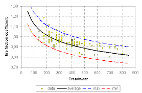 Friction Coefficient Table by Tire Friction And Rolling Coefficients
