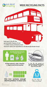 weee recycling facts infographic