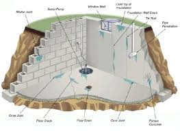 basement floor waterproofing for concrete floors with a lot of