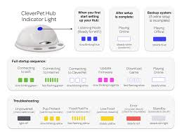 what does the color of the light on the hub mean cleverpet help