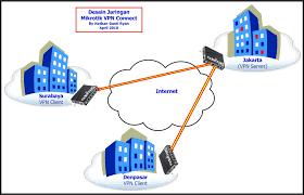 cara membuat vpn ip di mikrotik step by step membangun vpn server dgn mikrotik sekedar berbagi