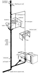Bathtub Drain Mechanism Diagram House Plumbing Energy Savers Pinterest House Construction
