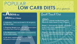 south beach diet supercharged food list hrfnd