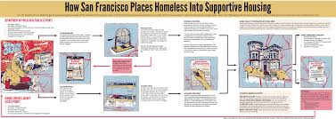 Types Of Foundations For Homes Promise Of Supportive Housing For Homeless Faces Reality Of Short