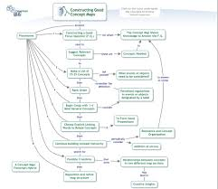 What Is A Concept Map The Theory Underlying Concept Maps And How To Construct And Use Them