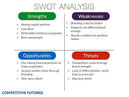 business swot analysis samples