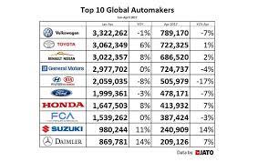 groupes si es auto mercedes sort psa du top 10 des constructeurs auto