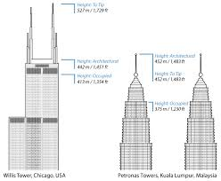 willis tower floor plan ctbuh criteria for defining and measuring tall buildings