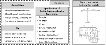 location optimization of tower crane and allocation of material