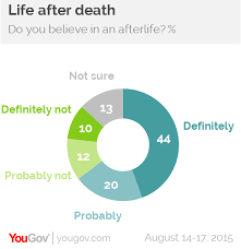 yougov most religious americans also most likely to die happy