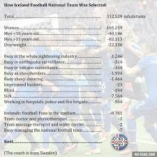 Iceland Meme - how iceland football national team was selected 9gag