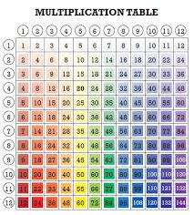 Division Table Chart Rainbow Multiplication Table For Kids Fun Math Printable