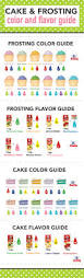 cake and frosting coloring and flavoring guide baking recipes