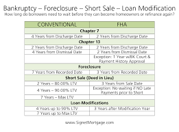Extenuating Circumstances by Loan Modification Signet Mortgage Corporation