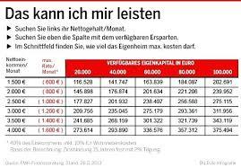 Finanzierung Haus Haus Ohne Eigenkapital Finanzieren Infografik Das Kann Ich Mir