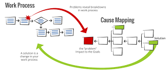 cause mapping explained a simple approach to problem solving