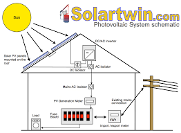 solar pv electric power systems u2013 all the useful basic info