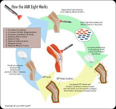 How Does Light Therapy Work But How Does It Work Aah Light