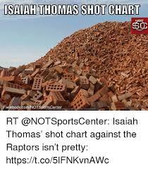 Raptor Meme Generator - isaiah thomas shot chart facebookcomotspotsceerr p9 download meme