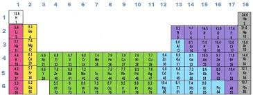 How Many Groups Are On The Periodic Table Periodic Table Periodic Table With Names Chemistry Tutorcircle Com
