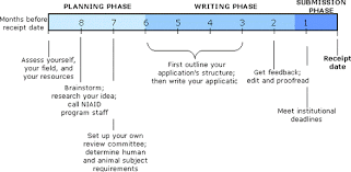 grant writing research administration ut arlington
