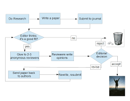 how to write review paper group review of papers byte size biology here is the typical flowchart paper journal flowchart