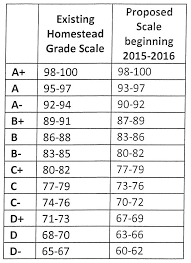 sacs approves new grading scale wane
