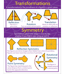 Reflections And Rotations Worksheet Transformations U0026 Symmetry Chart Anchor Charts Posters