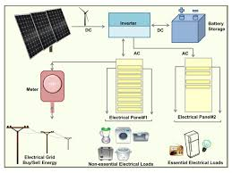 layout non grid grid tie inverters with battery backup solar365