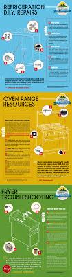 commercial kitchen appliance repair infographic diy restaurant equipment repair tundra restaurant supply