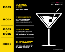 vermouth martini diageo bar academy the evolution of the martini