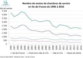 chambres notaires chambres de bonnes are a dying breed according to the
