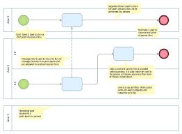 business process swim lane diagram bpmn 1 2 template