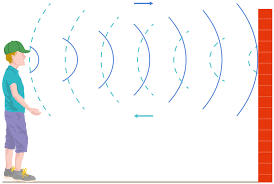 how do sound waves travel images What is an echo reflection of sound waves dk find out jpg