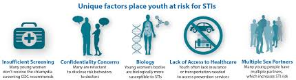 std prevention infographics std information from cdc a range of unique factors place youth at risk for infection many young women don