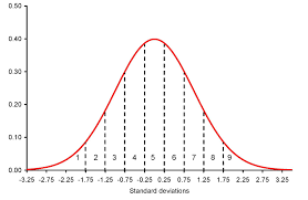 Z Score Normal Distribution Table 005 Normal Distribution
