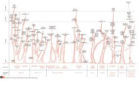 chart the family tree of bourbon whiskey gq