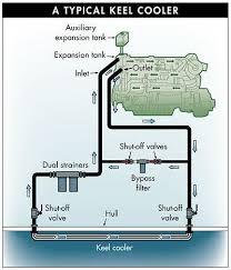kool keel diesel engine page 3 boat design net