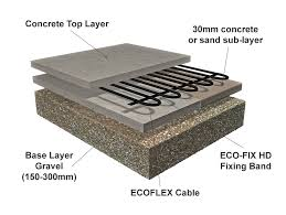 flooring radiant floor heating avenue system underfloor