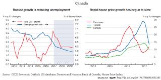 economists predict home value appreciation through 2017 to canada economic forecast summary november 2017 oecd