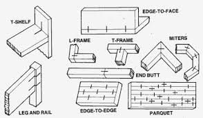 types of wood joinery pictures to pin on pinterest pinsdaddy