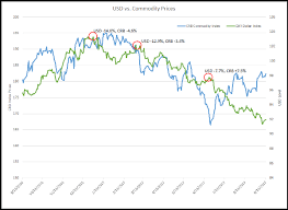 commodities research bureau why united states dollar isn t dead thestreet