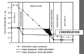 Standard Interior Wall Thickness Are Dew Point Calculations Really Necessary