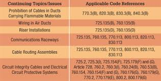 data comm cables and the 2014 national electrical code cabling