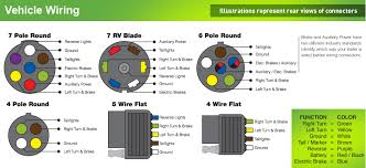 7 way blade wiring diagram diagram wiring diagrams for diy car