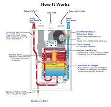 gas tankless di water heater model dgx hubbell heaters