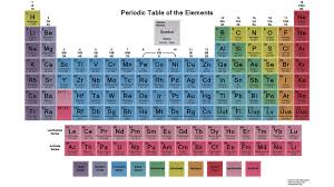 er element periodic table what is the importance of color on the periodic table