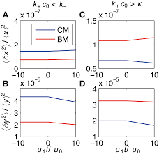accurate encoding and decoding by single cells amplitude versus