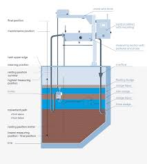fully automatic sludge liquor separation system amsys 2 0