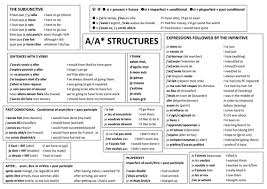 a and a structures in french by anyholland teaching resources tes